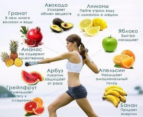 похудение фрукты